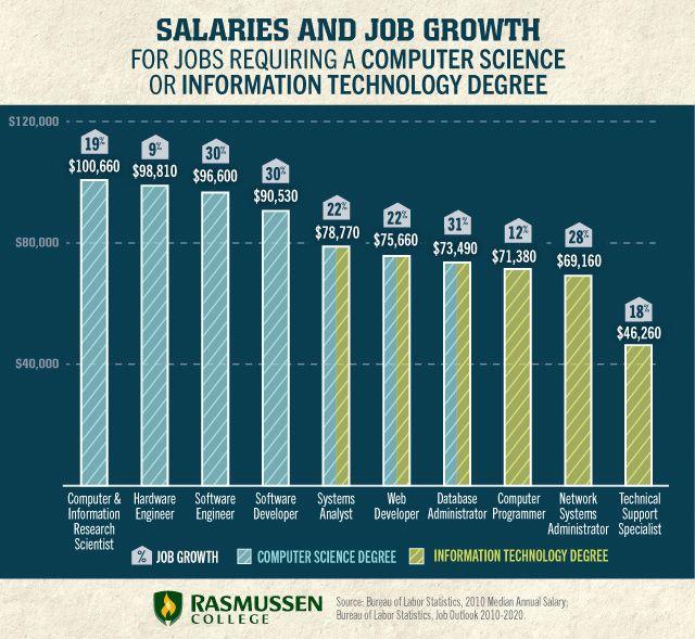 31 best Tech Jobs! images on Pinterest