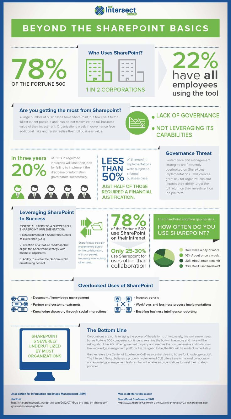 This infographic illustrates how the nearly 78 percent of Fortune 500 companies using SharePoint can manage an effective implementation and maximize u