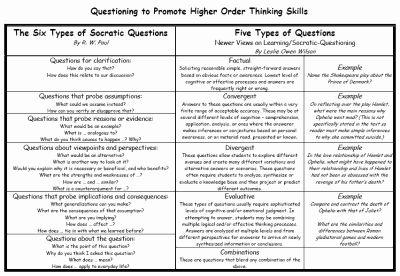 Socratic method:  questioning thinking skills