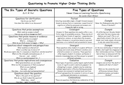 Socratic method:  questioning thinking skills