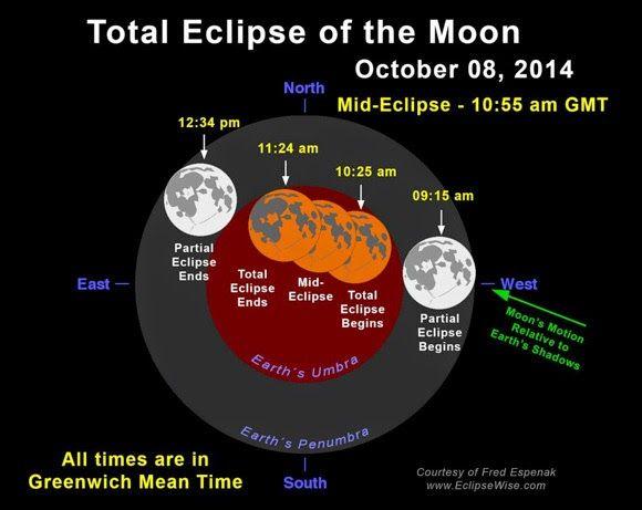 Un espacio para el Alma......: ECLIPSE LUNAR en Aries (Luna Llena) 8 de Octubre 2...