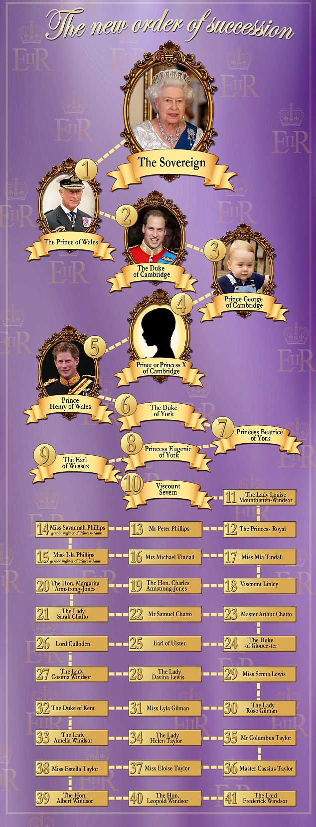 Prince Harry will be fifth in line to the throne when Kate gives birth to second child | Mail Online