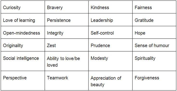 24 character strengths list