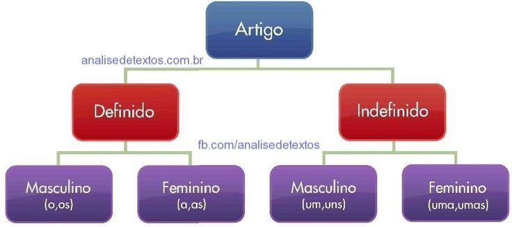 Mapa mental sobre Artigo e suas características. Acesse http://www.analisedetextos.com.br/ e veja muito mais.