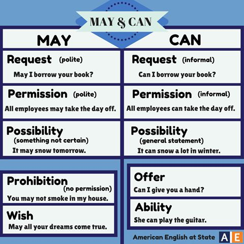 May vs Can