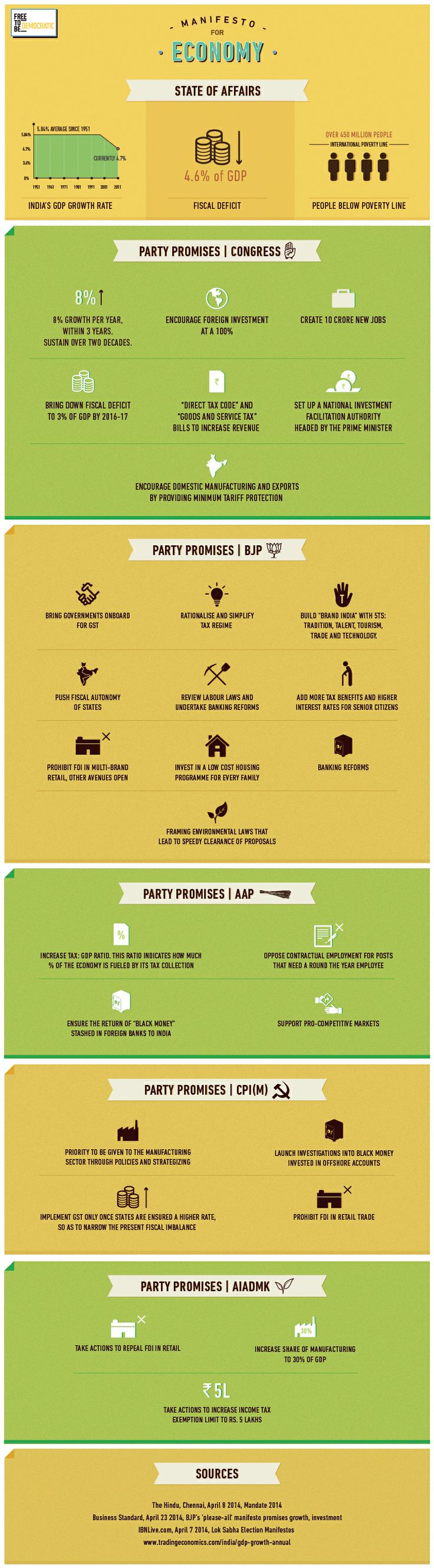 Here's a look at a few promises parties have made for the Lok Sabha Election 2014, in terms of Economy in India.