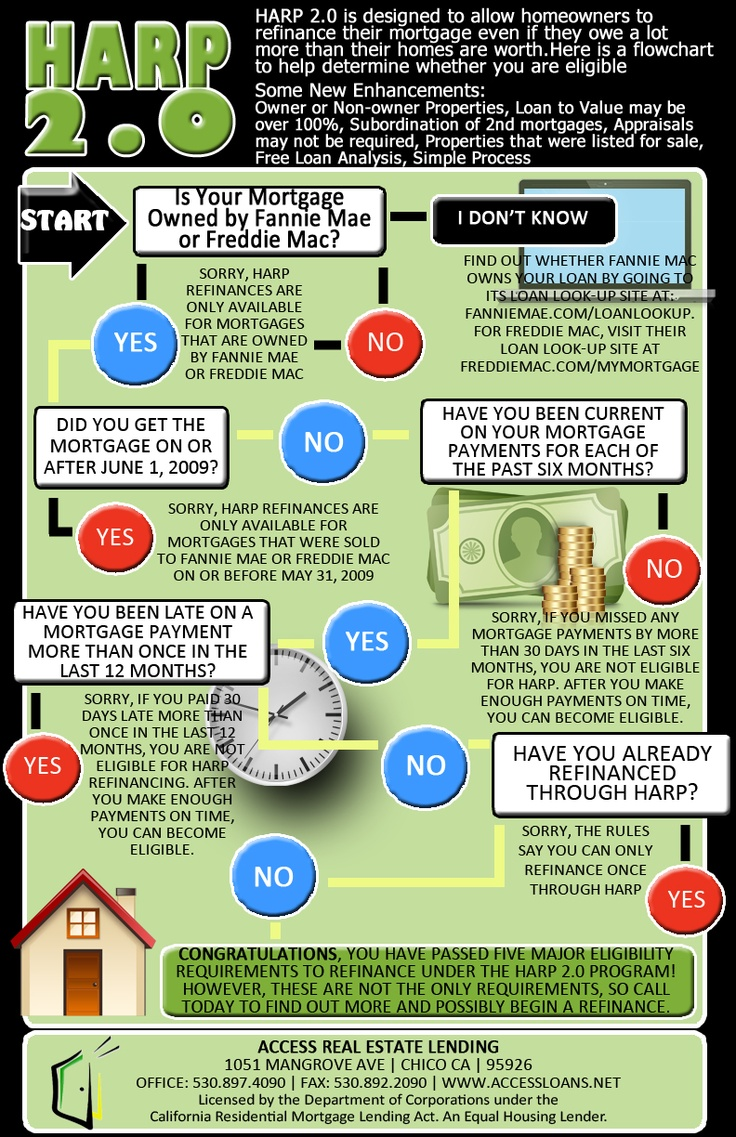 17 best ideas about Home Affordable Refinance Program on Pinterest ...