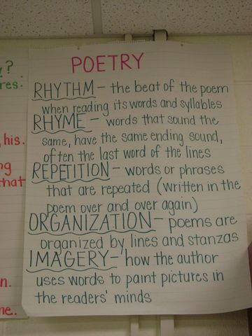 Poetry Anchor chart - okay @Jaimie Wood --- love this --- and we could add the terms we need --- yes, i know, it's just a list, but i really never thought about stuff like this!