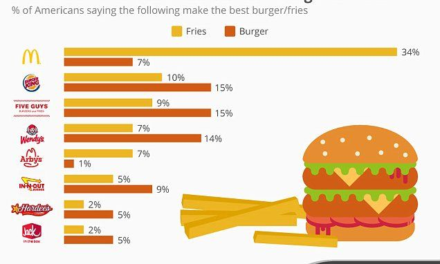 Top fast food chains: Burger King and Five Guys have the best burgers