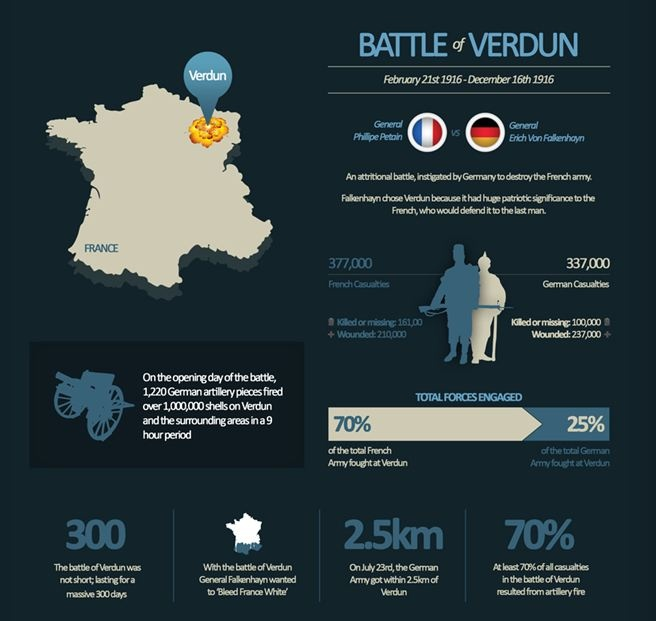 WW1 Infographic overview for the Battle of Verdun 1916. Taken from 'The Great War 100' app for iOS & Android
