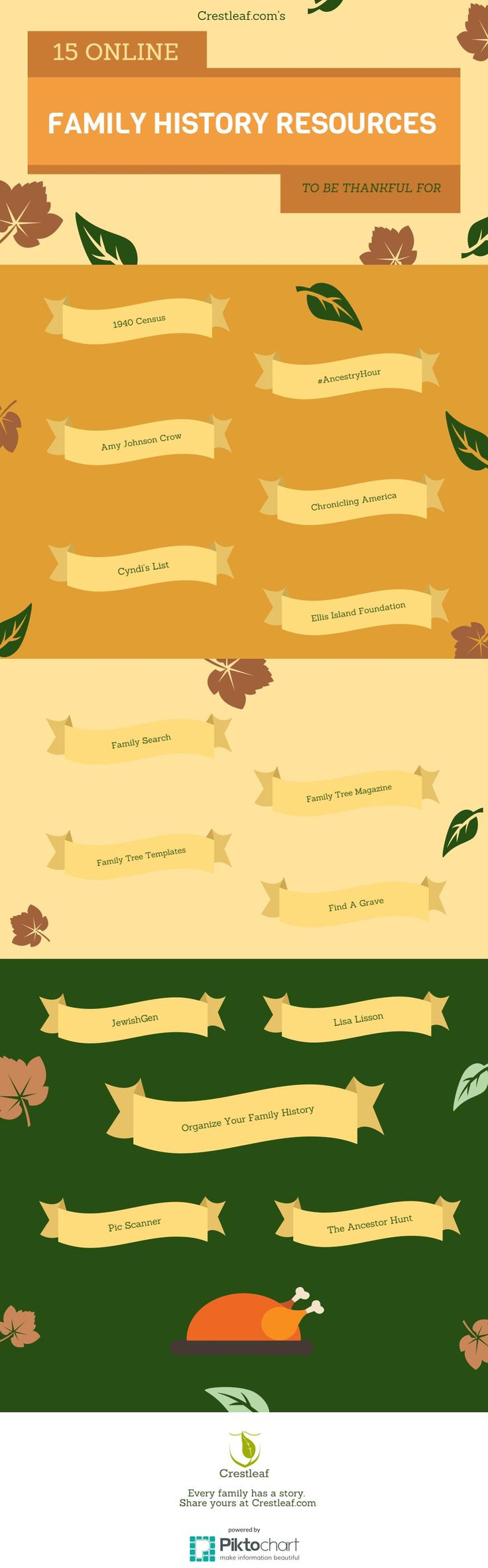 17 best ideas about family history center family thanksgiving family history genealogy infographic 15 online family history resources to be thankful for
