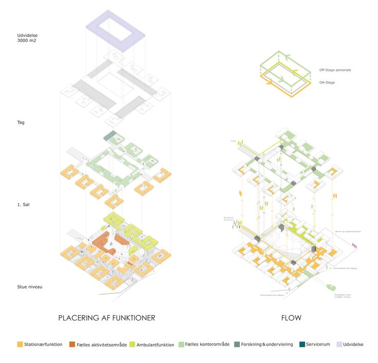 DISSING+WEITLING architecture. Proposal for Gødstrup Psychiatric Hospital. Open idea competition issued by Region Midtjylland.