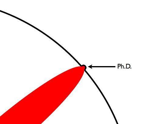 O que é um doutorado, segundo quem? — Medium Brasil — Medium  O gráfico é muito ilustrativo, mas concordo com o autor que há quem force os limites do conhecimento sem ter uma base de ensino formal. Também concordo que o conhecimento formal não precisa ser adquirido no ensino formal.  Em todo caso gosto da forma simples de mostrar que o doutorado precisa forçar as fronteiras do conhecimento.