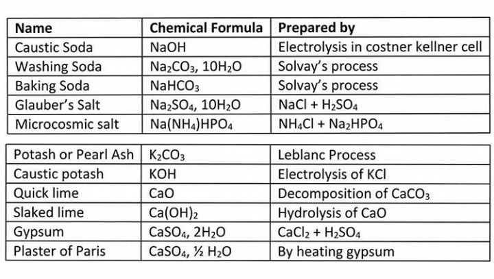 Chemical Formulas Chemical Formula Gk Knowledge Washing Soda