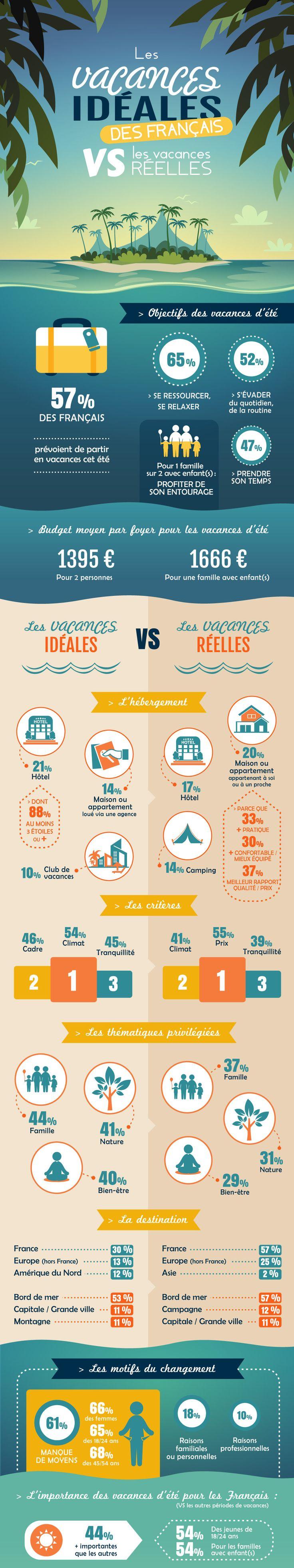 Infographie : Les vacances idéales des français Vs/ la réalité