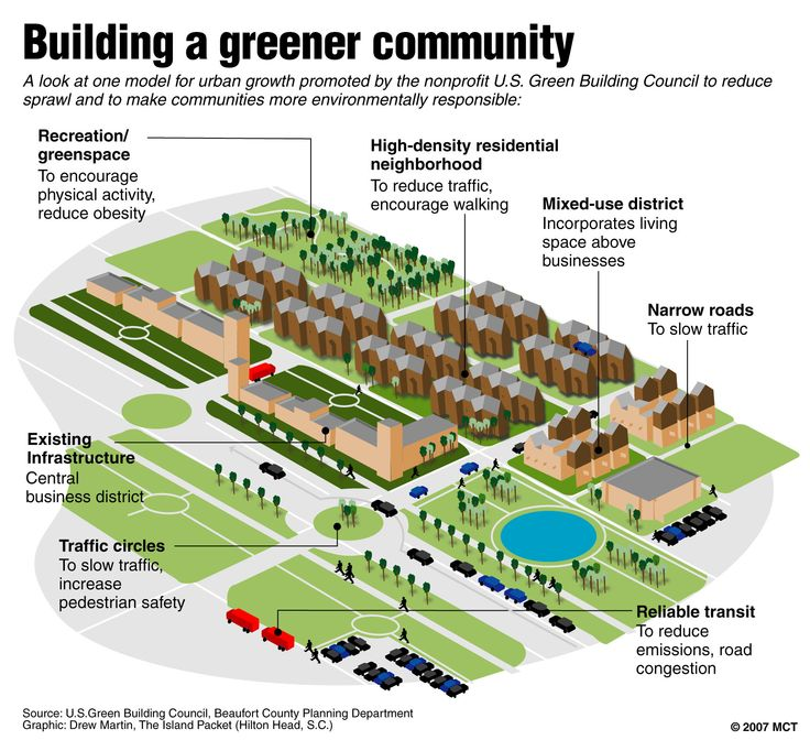Sustainable City, Green Building, Urban