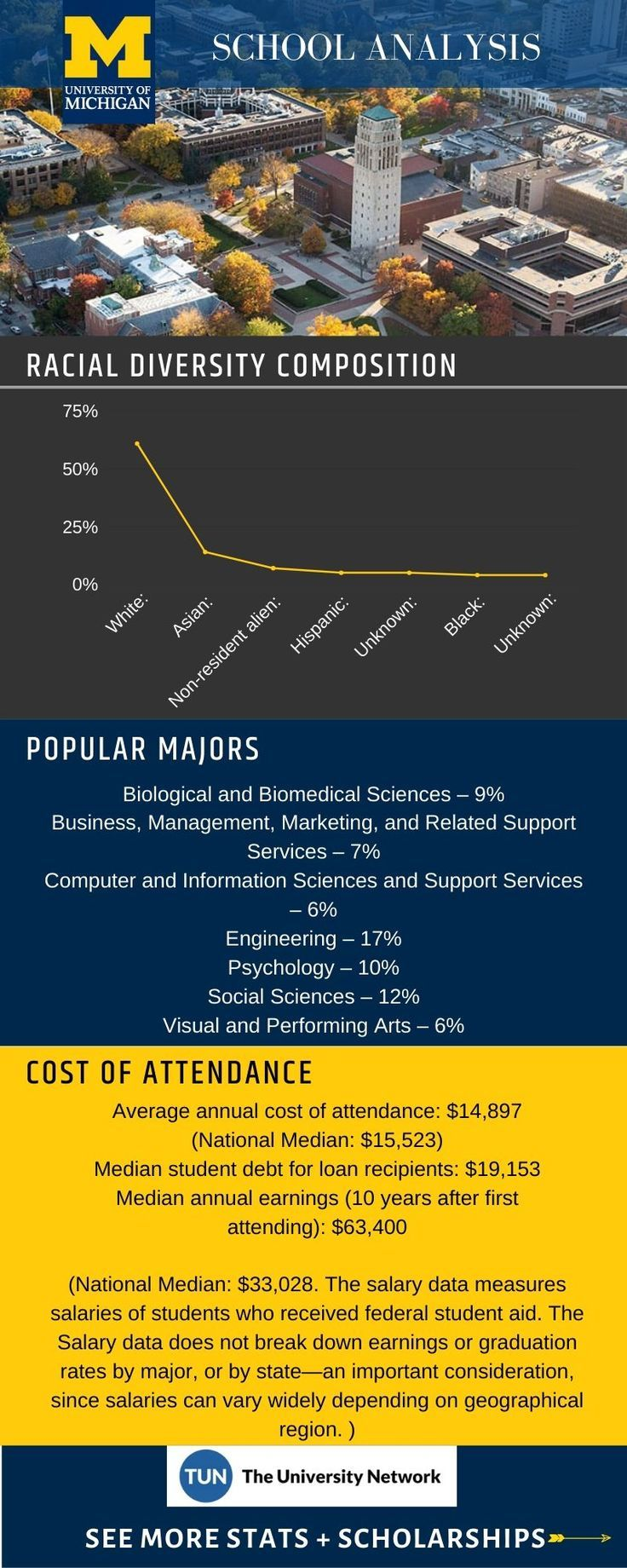 University Of Michigan Ann Arbor Tuition Ranking Admissions News Tuition College Survival Guide Michigan
