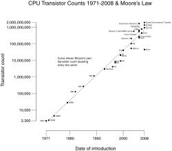 Liczba tranzystorów w mikroprocesorach wprowadzanych w różnych latach.