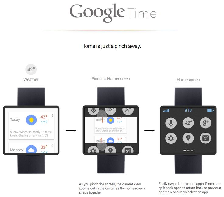 Google time's navigation method. The homescreen is secondary on the smart watch and not the default landing area for the user.