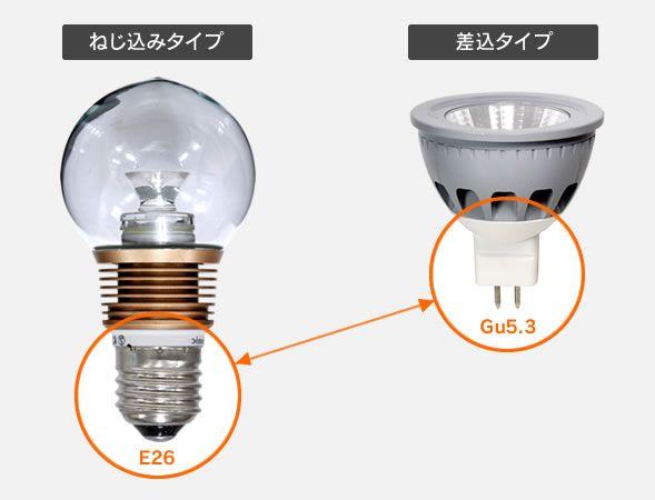 電球には、照明器具と接続する口金(くちがね)という部品があります。 今回は、各種電球の口金について分かりやすく説明していきます。  電球の口金 電球の口金(くちがね)とは電球の根本にある金属の部分のことです。  主に、ねじ込みタイプと、カチッと差し込むタイプがあり、 一般家庭で使用されている口金はほとんどがE26・E17のねじ込みタイプになっています。  口金の役割 口金には2つの役割があります。 一つ目は取付の役割です。金属部がネジのようになっており、逆さに取り付けても落ちてきません。 二つ目は電気を電球に送る役割です。ソケット内部には2つの電極があり、口金は奥までねじ込むことでその2つの電極とうまく接するようになっています。  口金のサイズ 口金でE26やE17などの『E』は発明王トーマス・エジソンの『エジソンベース(Edison screw)』から名付けられています。 隣にある数字は、口金の直径を表しています。 口金表記『E26』であれば、口金の直径が26mm、『E17』であれば、口金の直径が17mmあるということになります。 形は同じですがサイズはいろいろあります。…