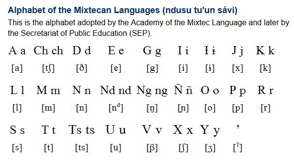 """Mixtec (Tu'un Sávi / Dà'àn Dávi); The Mixtecan languages are a group of closely Oto-Manguean languages spoken by about half a million people in the Mexican states of Oaxaca, Puebla and Guerrero, and in California in the USA. The name Mixtec is a Nahuatl word meaning 'cloud' or 'inhabitant of place of'. The native name for the language means """"word of the rain"""", and is Tu'un Sávi in one variety of Mixtec, and Dà'àn Dávi in another. (...)"""