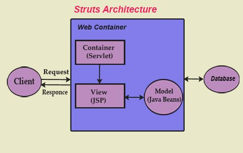 Best 10 mvc architecture ideas on pinterest for Struts 2 architecture