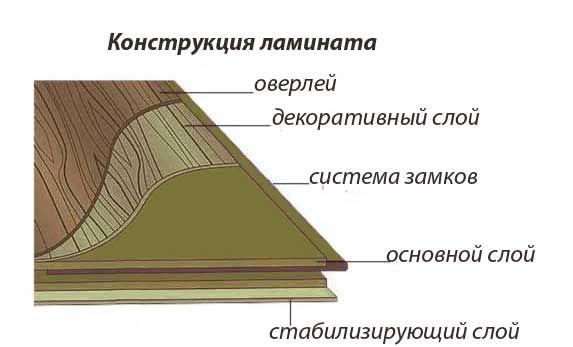 Что такое ламинат