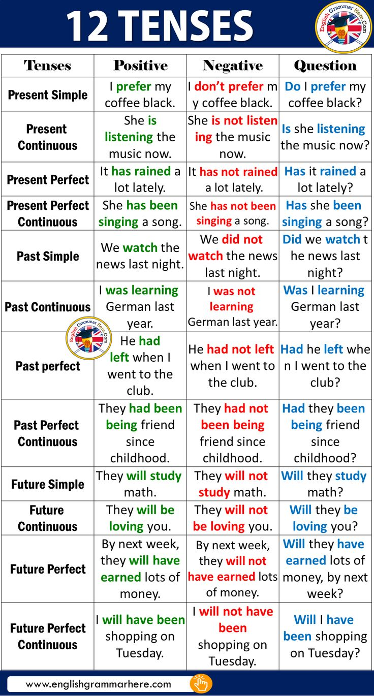 12 Tenses in English – English Grammar Right here