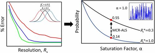Determining the Probability of Achieving a Successful Quantitative Analysis for Gas Chromatography–Mass Spectrometry