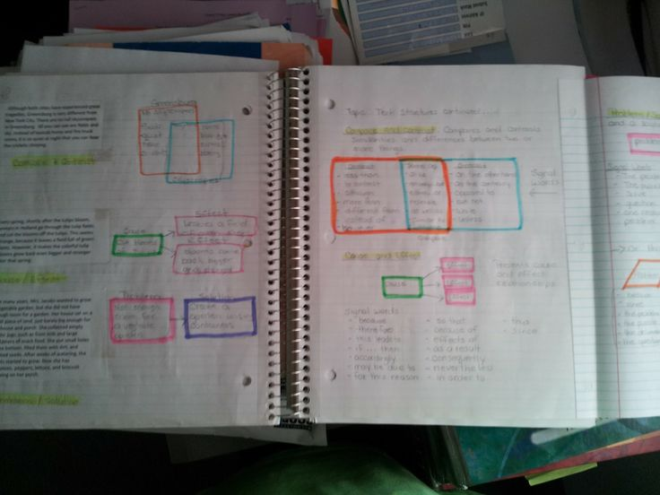 Classroom Notebook Ideas : Images about interactive notebook language arts on