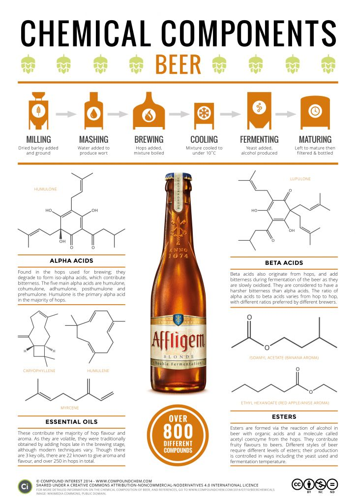 The chemical composition of beer. Click 'visit site' to read more & download.