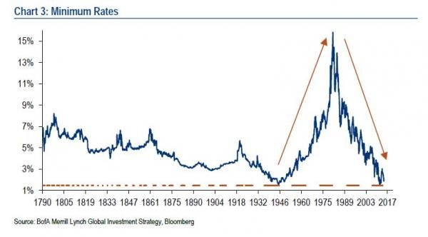 """More Than Half Of All Global Government Bonds Are Yielding 1% Or Less"" 
