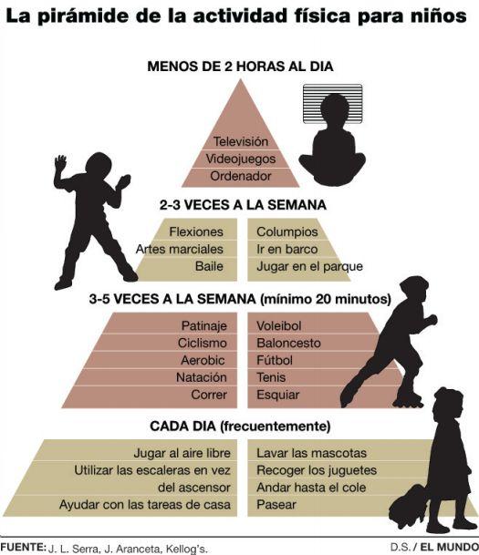 Pirámide de actividad física y videojuegos para niños y niñas. #actividades #horarios