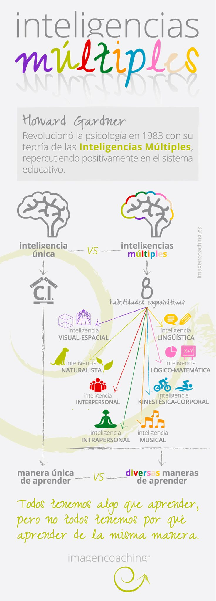 imagencoaching_blog_inteligencias multiples 1