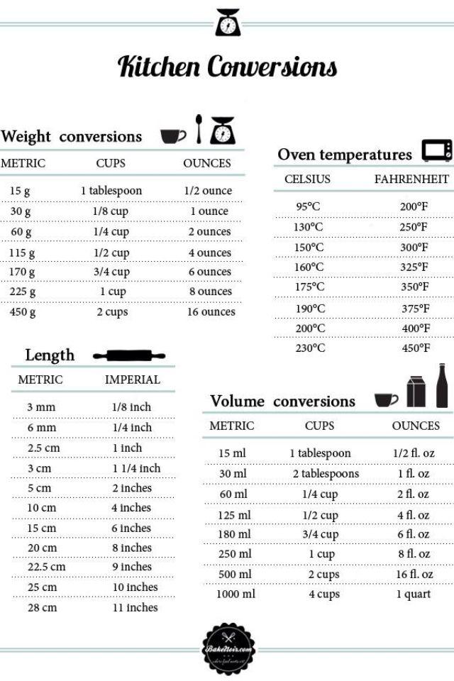 Omrekentabellen voor gewichten en temperaturen - Laura's Bakery. Kitchen. Tabel.