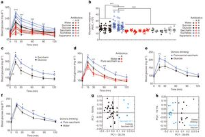 Artificial sweeteners induce glucose intolerance transferable to germ-free mice. Researchgate full text at: https://www.researchgate.net/publication/265791239_Artificial_Sweeteners_Induce_Glucose_Intolerance_by_Altering_the_Gut_Microbiota