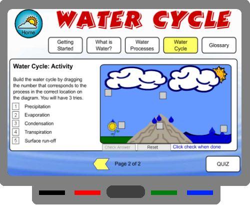 SMART BOARD - Water cycle