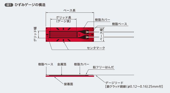航空機の飛行試験において、機体の構造各部に加わる荷重を計測することは、しばしば重要な課題である。 設計範囲内の荷重に収まっているか、予想外の荷重が発生していないか、ということをモニターしながら、飛行試験を行うのである。 機体の各部にかかる荷重を測るためには、対象箇所に歪ゲージ(Strain gauge)というデバイスを貼り付ける。 歪ゲージは、貼り付けた部分に生ずる応力によって抵抗値が変わり、電圧を変化させるデバイスだ。これを使うことで、局部に加わる荷重を知ることができるのだ。