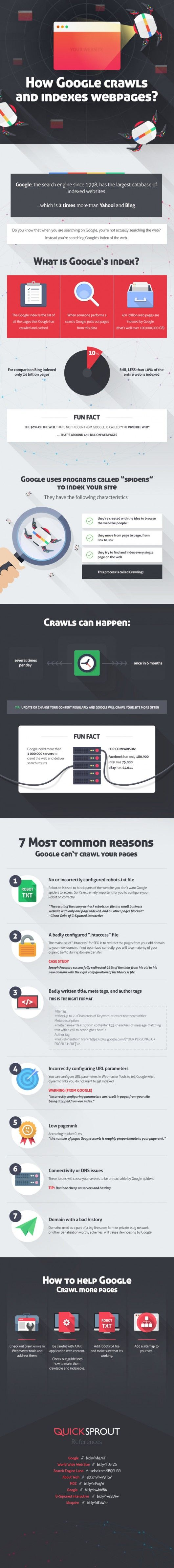 How Google crawls and indexes webpages by QuickSprout | Online Marketing News