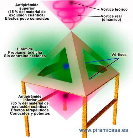 """Pirámide y Antipirámide. Dos formas diferentes de usar el efecto piramidal en diversas terapias. No es """"magia"""", sino pura física."""
