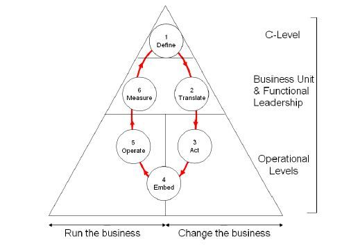 Best  Business Organizational Structure Ideas On