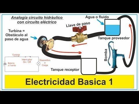 Curso de Electricidad práctica, fácil y gratis. Curso gratis de electricidad básica partiendo desde cero, pero minimizando la teoría, tratando de hacer fácil lo difícil.
