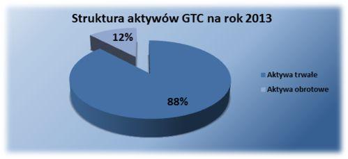 Struktura aktywów GTC