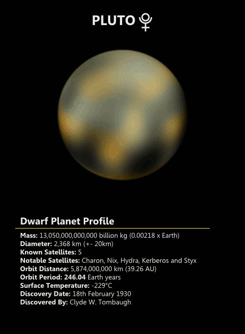 """ Pluto is the second closest dwarf planet to the Sun and is also the second most massive dwarf planet. It is possible that either Pluto is the largest dwarf planet but Pluto's atmosphere makes it is..."