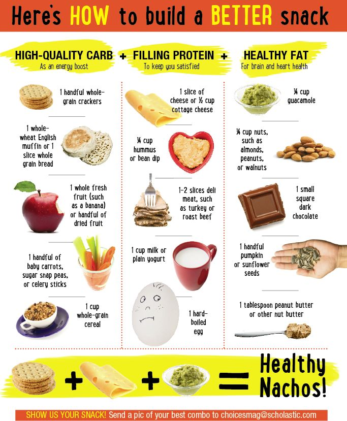 Build The Perfect Healthy Snack With This Chart