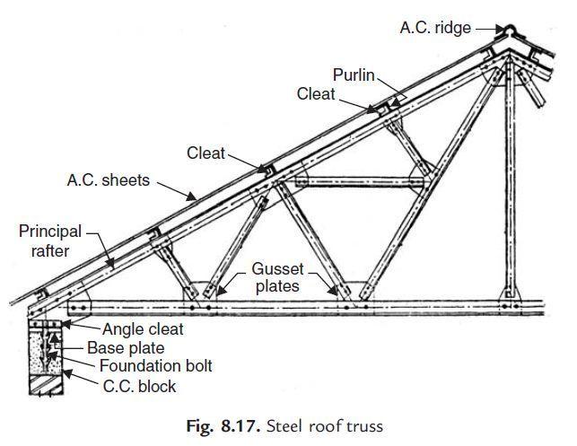 Image Result For Metal Gusset Plates Timber Truss
