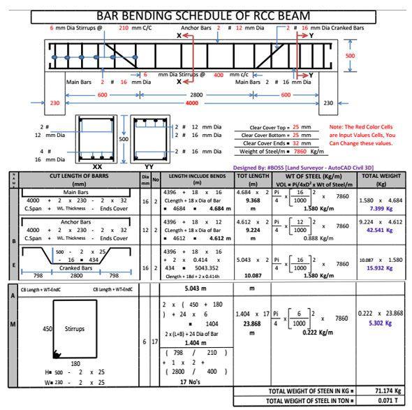 Bar Bending Schedule of RCC beam