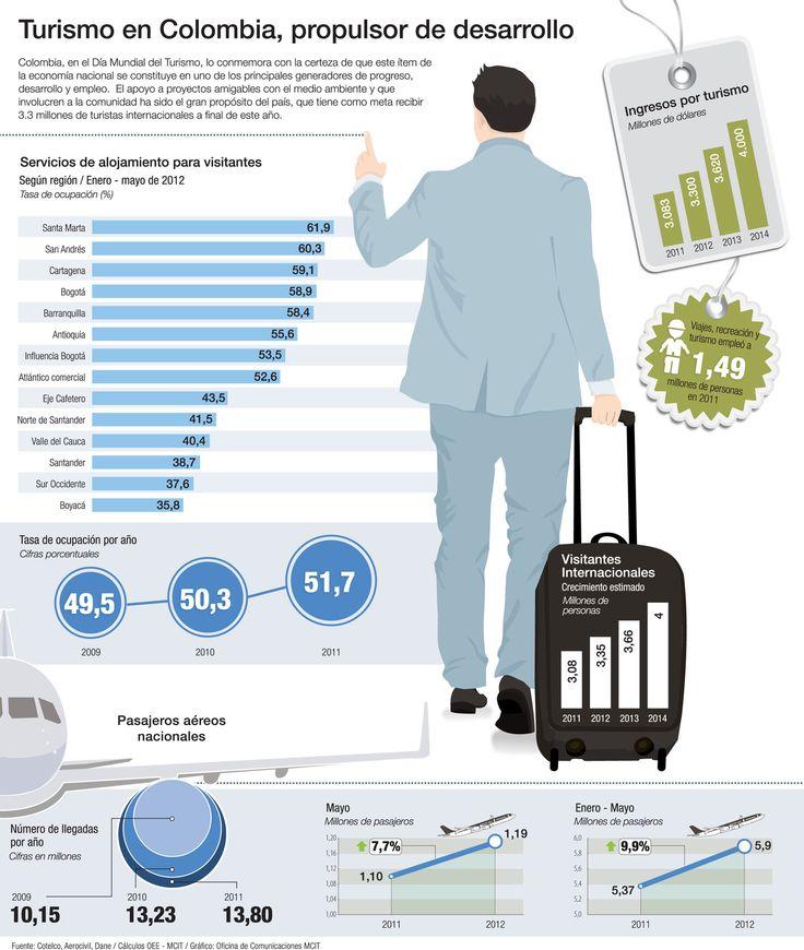 27 de septiembre: Día Mundial del Turismo destacamos esta infografía del Ministerio de Comecio, Industria y Turismo. https://www.mincomercio.gov.co/publicaciones.php?id=4476
