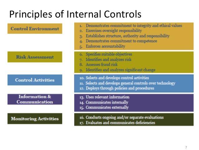 Internal Controls - Framework