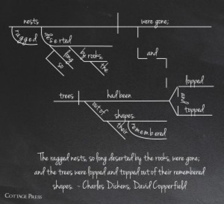 20 best sentence diagrams images on pinterest frases language the rookery from david copperfield by dickens ccuart Choice Image